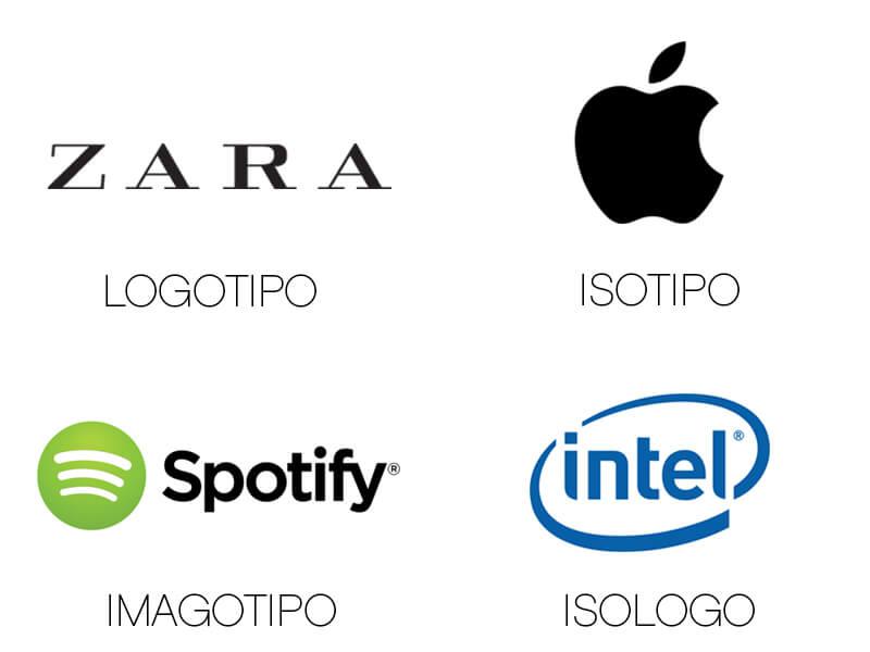 Diferencias entre logotipo, imagotipo, isotipo e isologo marcas_logotipo_isotipo_imagotipo_isologo
